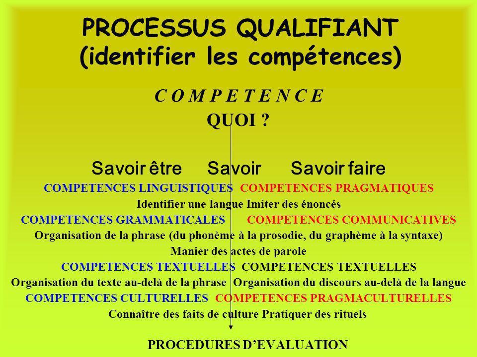 PROCESSUS QUALIFIANT (identifier les compétences)