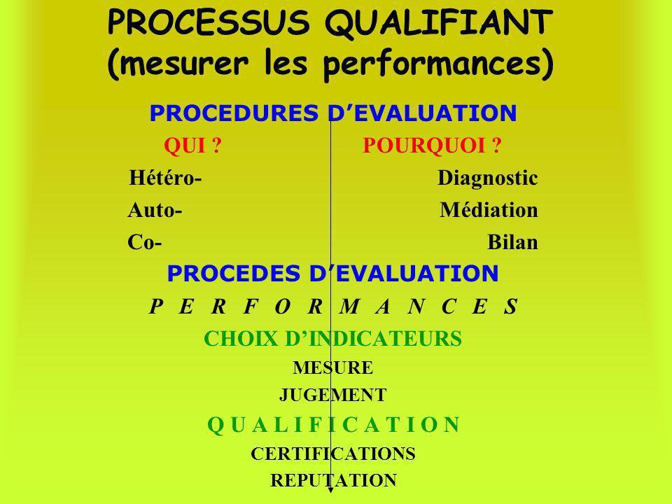 PROCESSUS QUALIFIANT (mesurer les performances)
