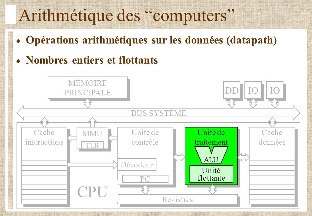 Arithmétique des computers