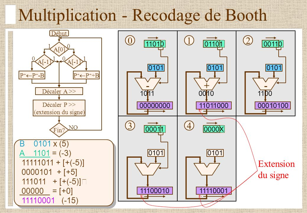 Multiplication - Recodage de Booth