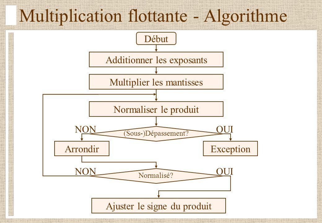 Multiplication flottante - Algorithme
