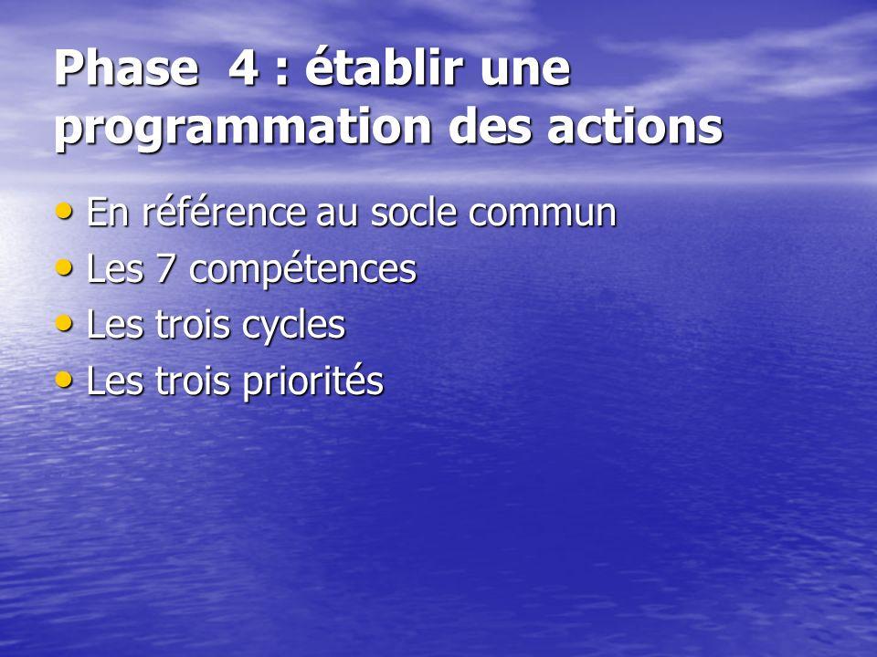 Phase 4 : établir une programmation des actions