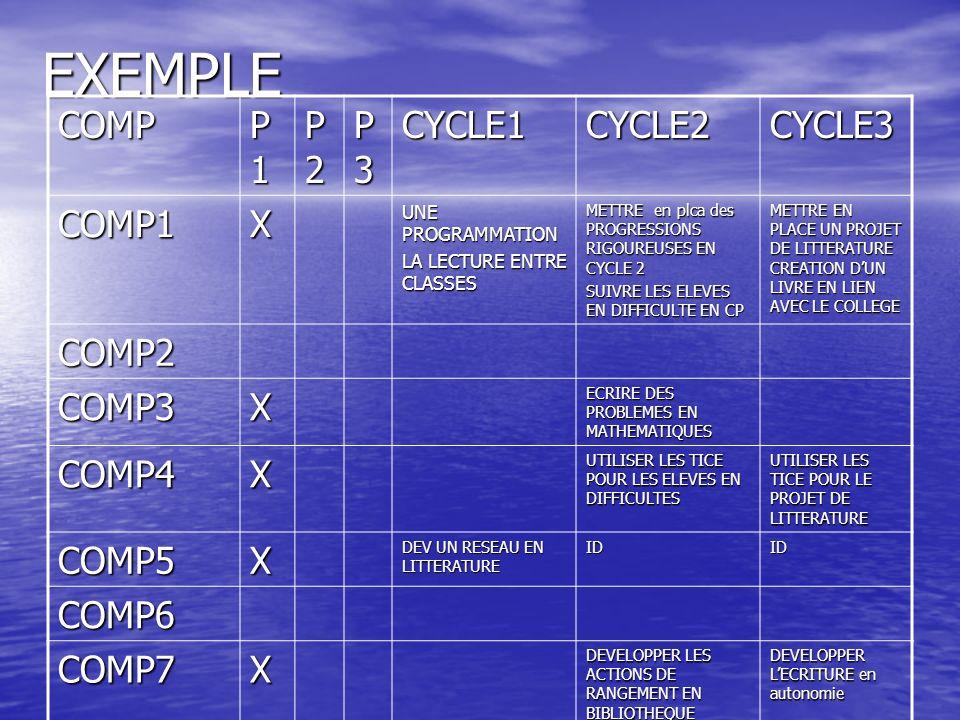 EXEMPLE COMP P1 P2 P3 CYCLE1 CYCLE2 CYCLE3 COMP1 X COMP2 COMP3 COMP4