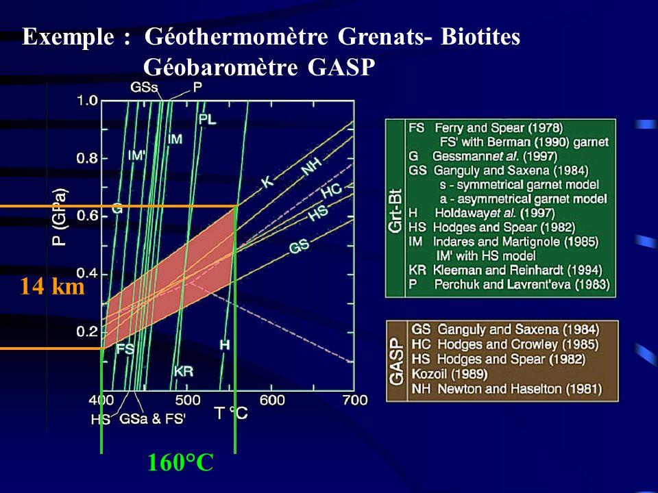 Exemple : Géothermomètre Grenats- Biotites