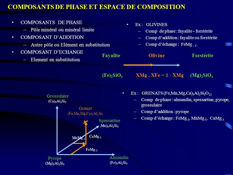 COMPOSANTS DE PHASE ET ESPACE DE COMPOSITION