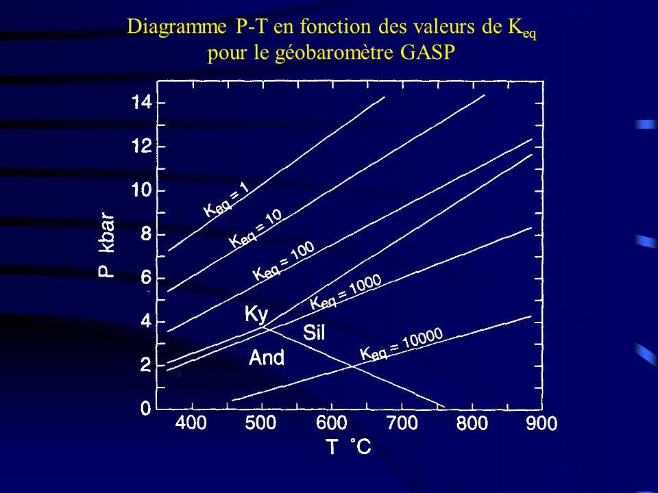 Diagramme P-T en fonction des valeurs de Keq pour le géobaromètre GASP