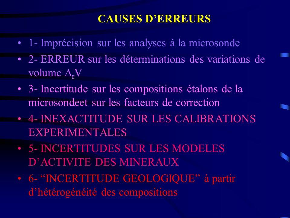 CAUSES D'ERREURS 1- Imprécision sur les analyses à la microsonde. 2- ERREUR sur les déterminations des variations de volume rV.