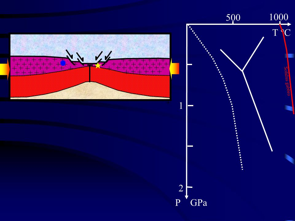 500 1000 T °C 1 2 P GPa Solidus gabbro