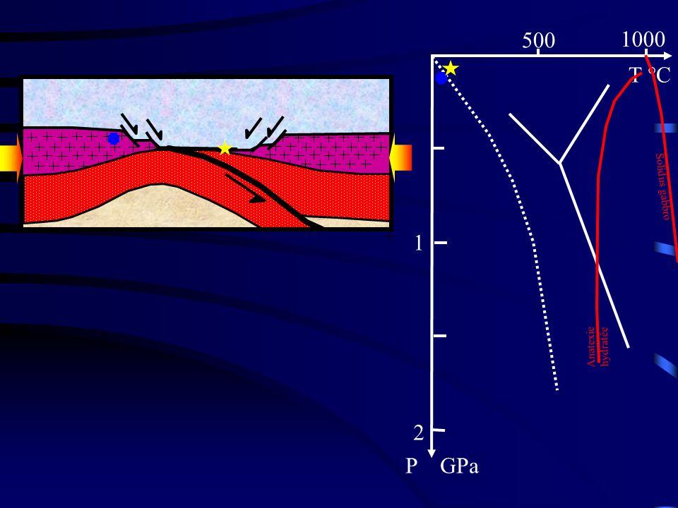 500 1000 T °C 1 2 P GPa Solidus gabbro Deuxième phase : Anatexie