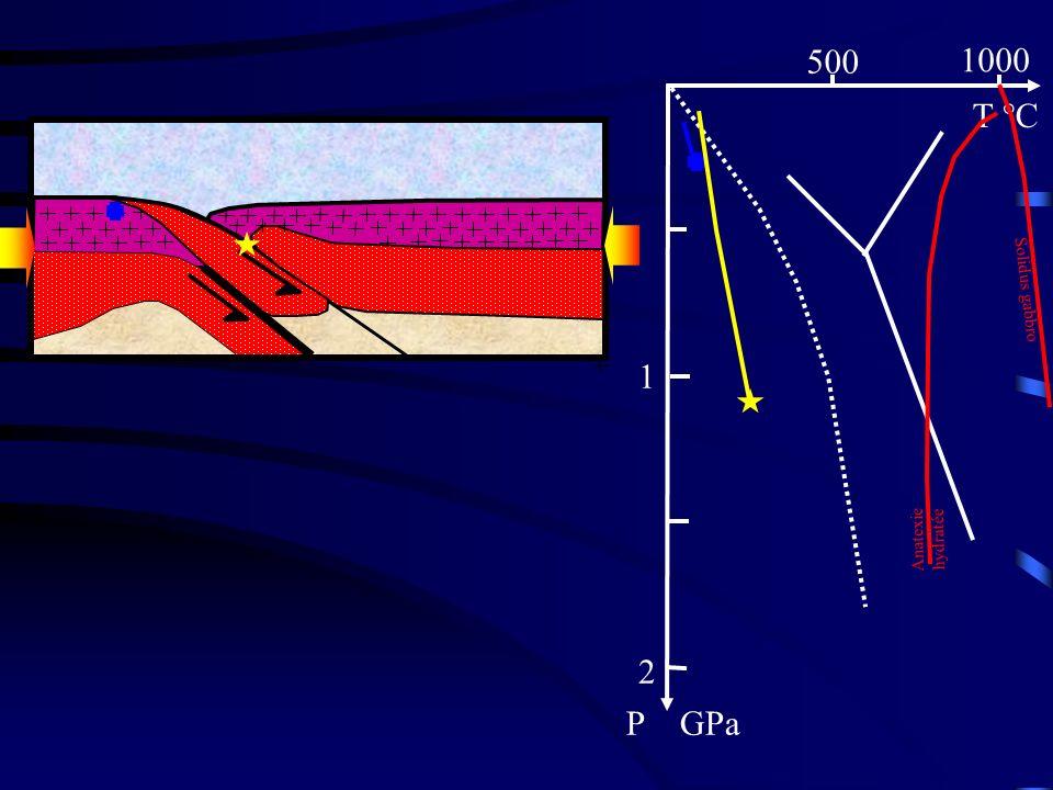 500 1000 T °C 1 2 P GPa Solidus gabbro Phase 3 : Anatexie hydratée