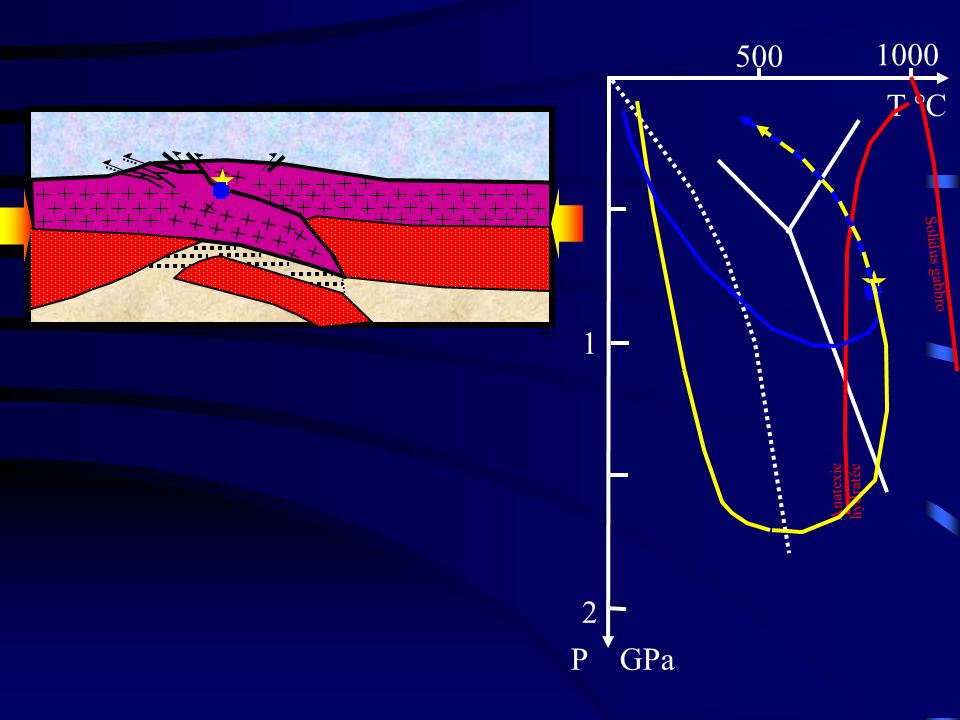 500 1000 T °C 1 2 P GPa Solidus gabbro Phase 5 : Anatexie hydratée