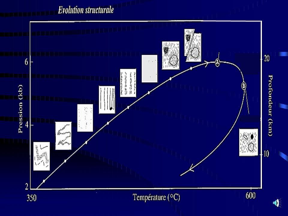 De l observation de terrain au diagramme PT :