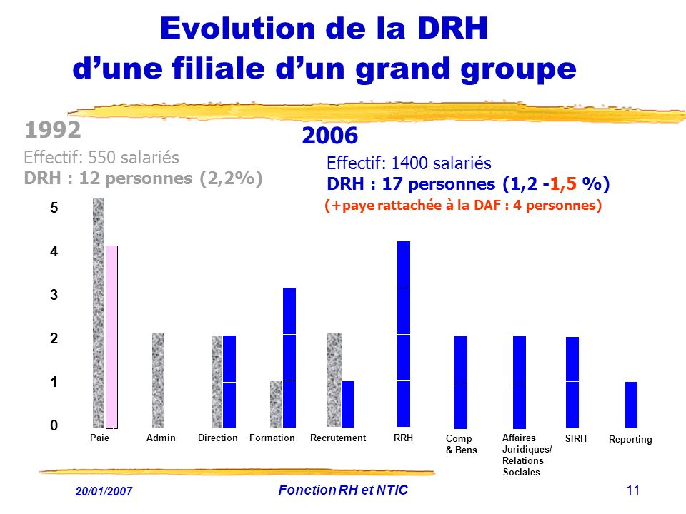 Evolution de la DRH d'une filiale d'un grand groupe