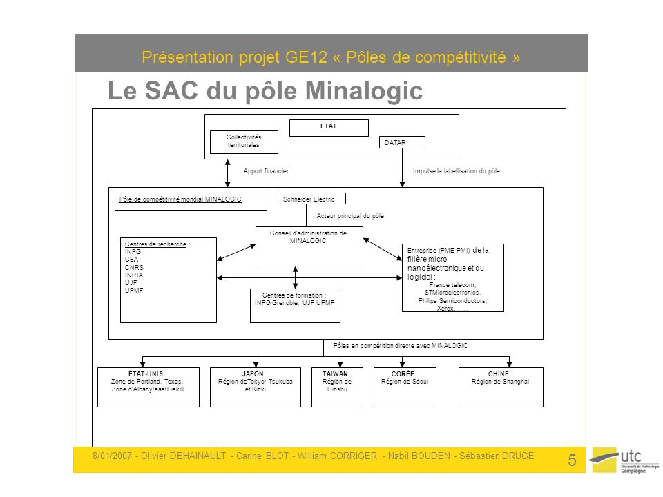Le SAC du pôle Minalogic
