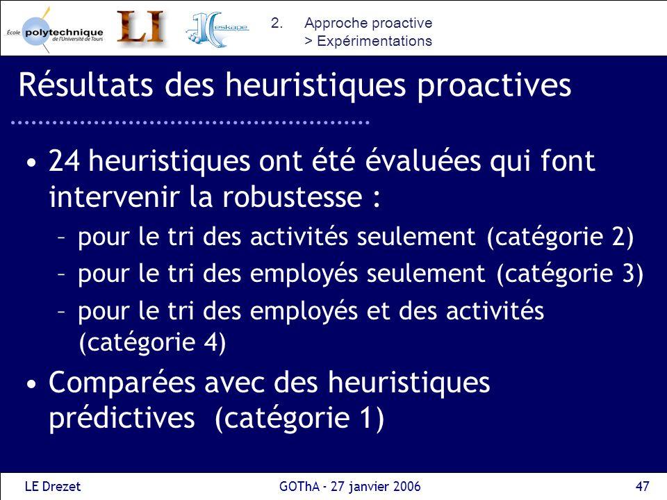 Résultats des heuristiques proactives