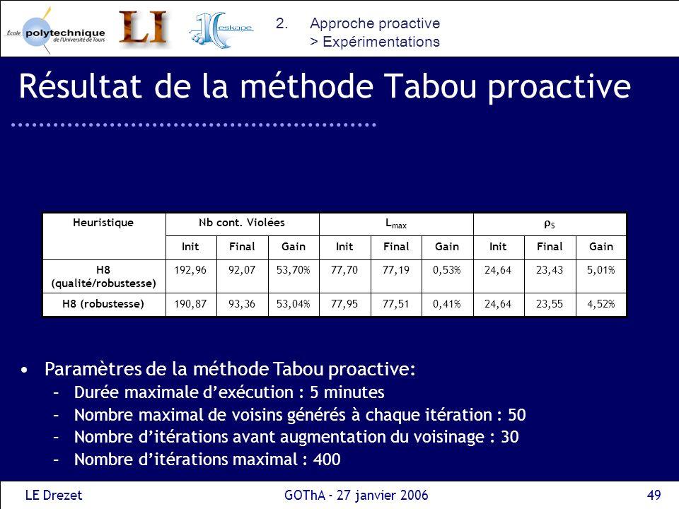 Résultat de la méthode Tabou proactive