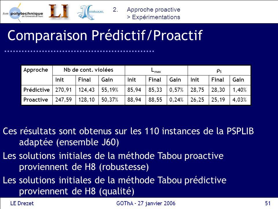 Comparaison Prédictif/Proactif