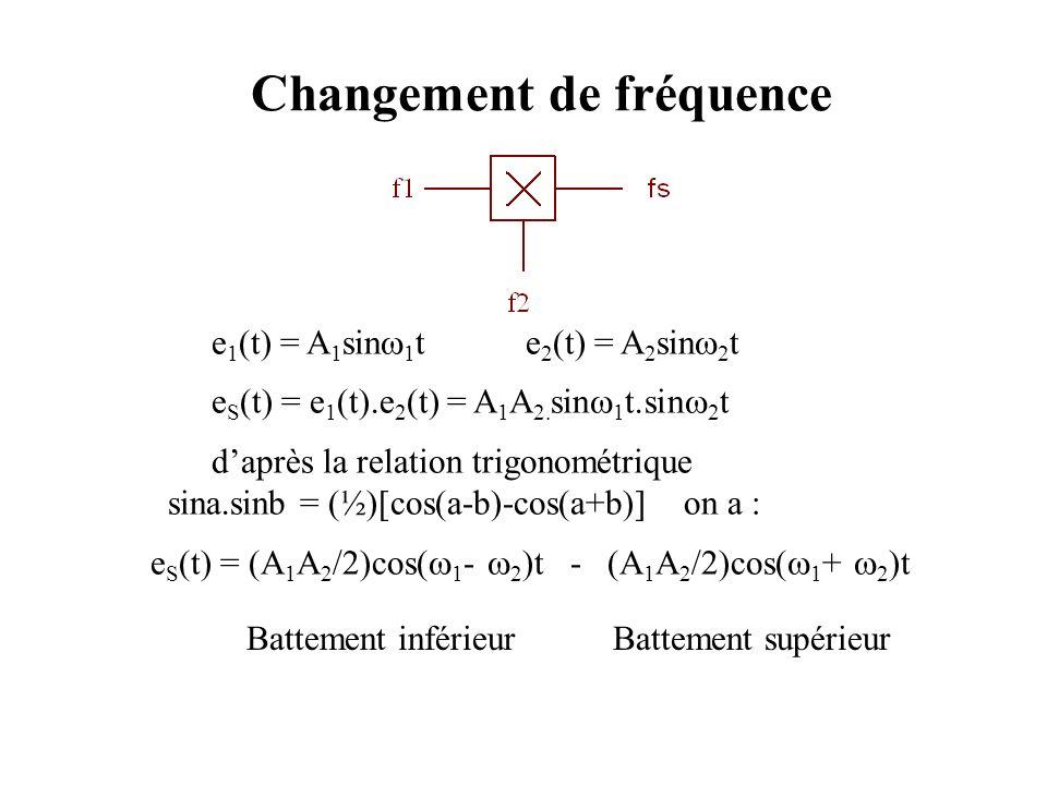 Changement de fréquence