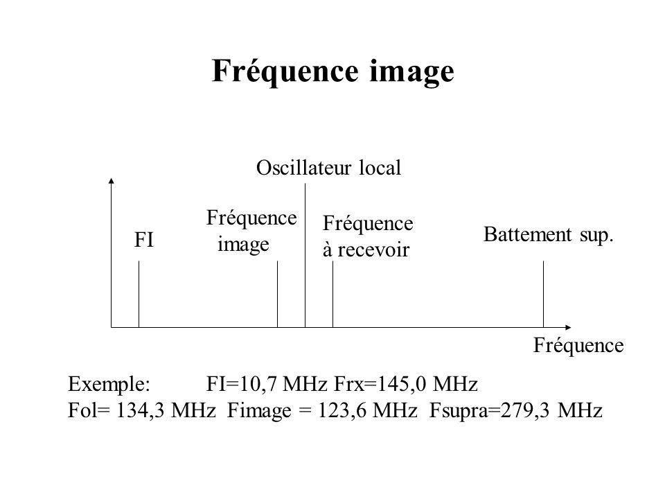 Fréquence image Oscillateur local Fréquence Fréquence image à recevoir