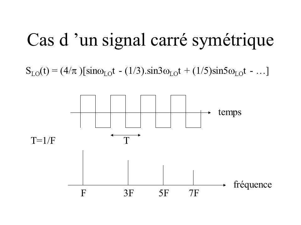 Cas d 'un signal carré symétrique
