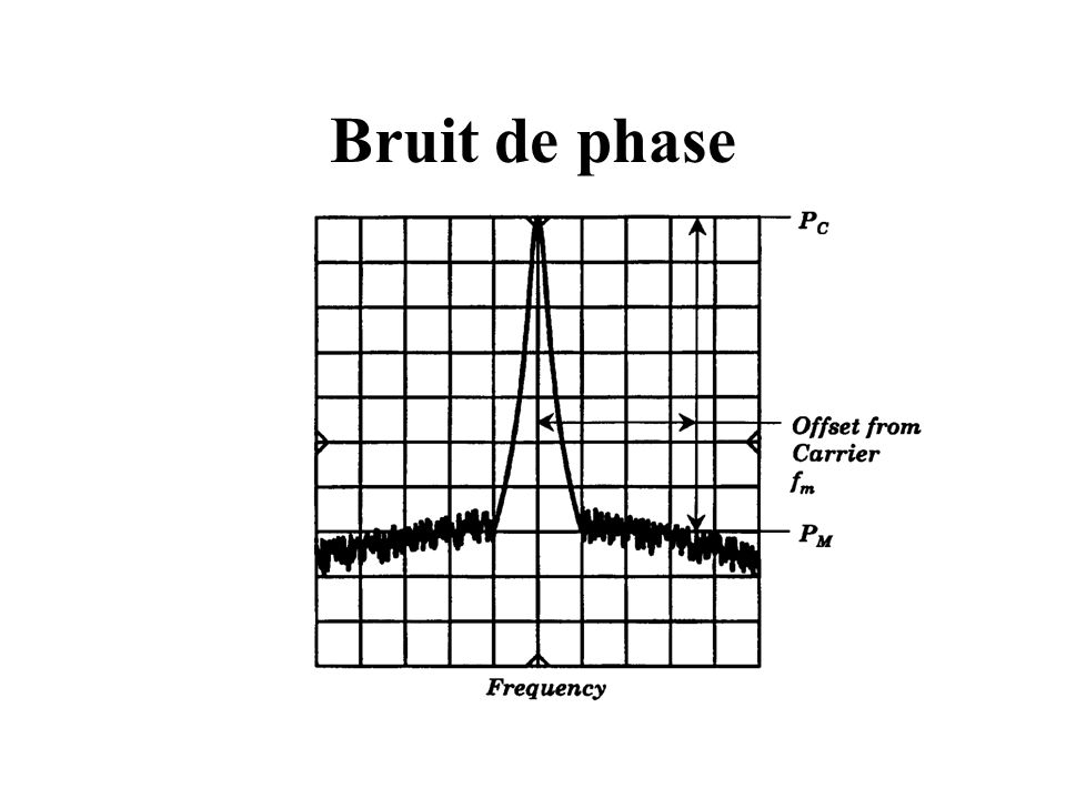 Bruit de phase