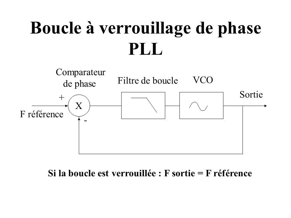 Boucle à verrouillage de phase PLL