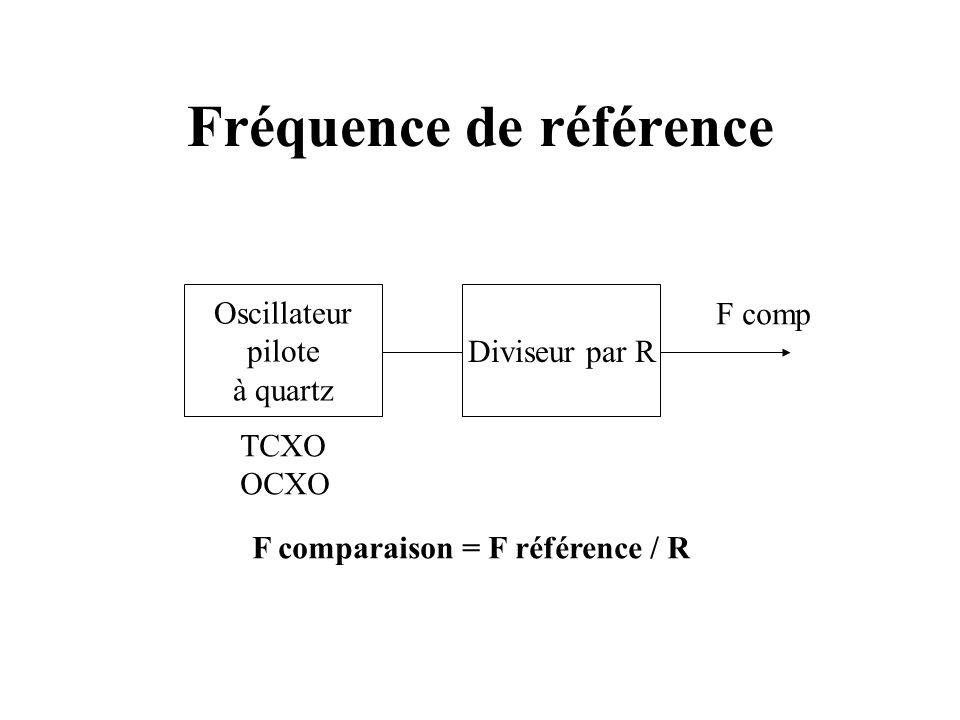 Fréquence de référence