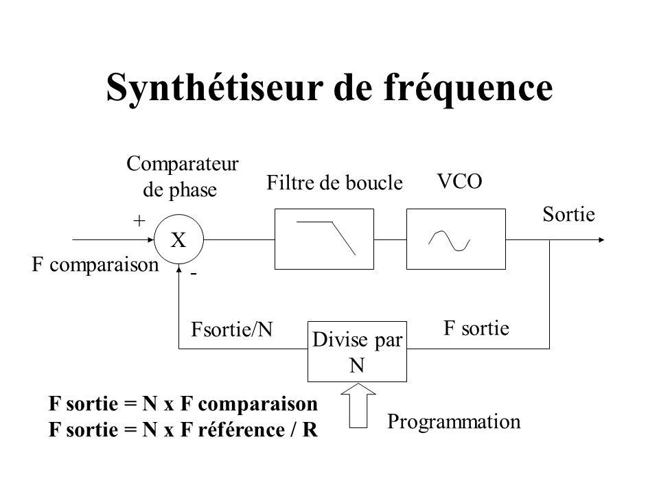 Synthétiseur de fréquence