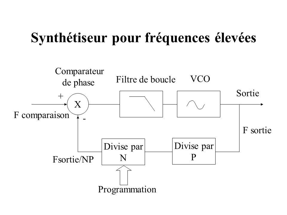 Synthétiseur pour fréquences élevées