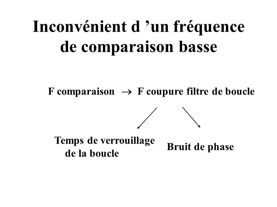 Inconvénient d 'un fréquence de comparaison basse