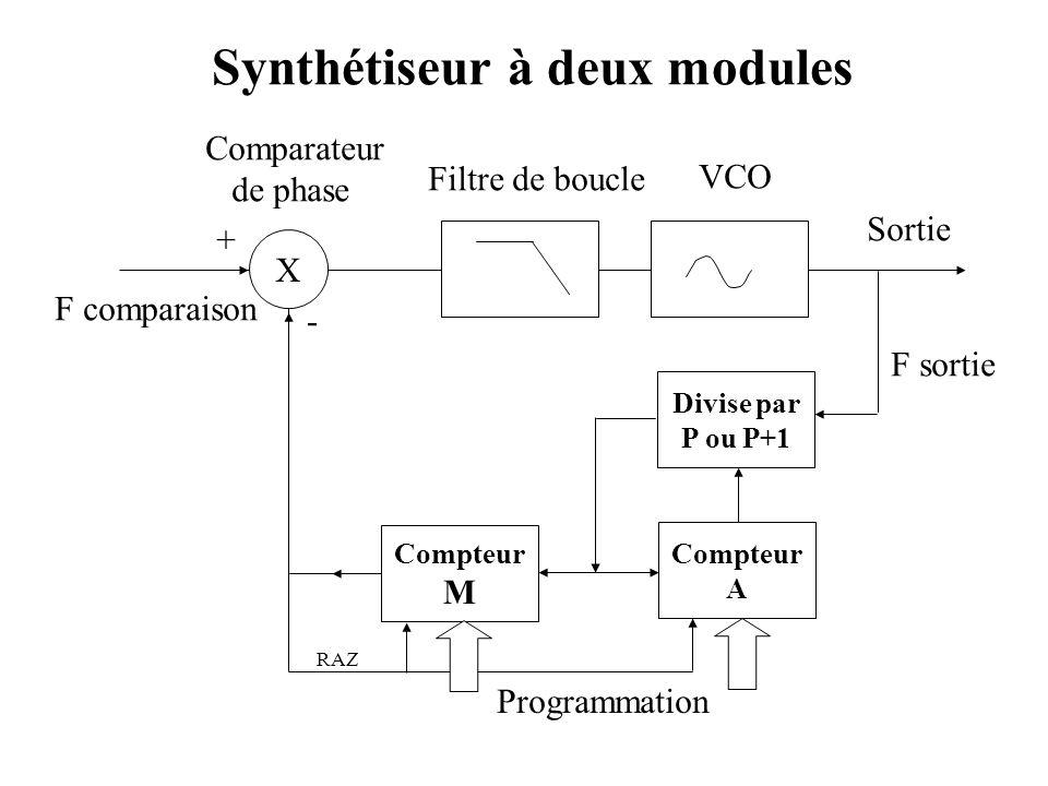 Synthétiseur à deux modules