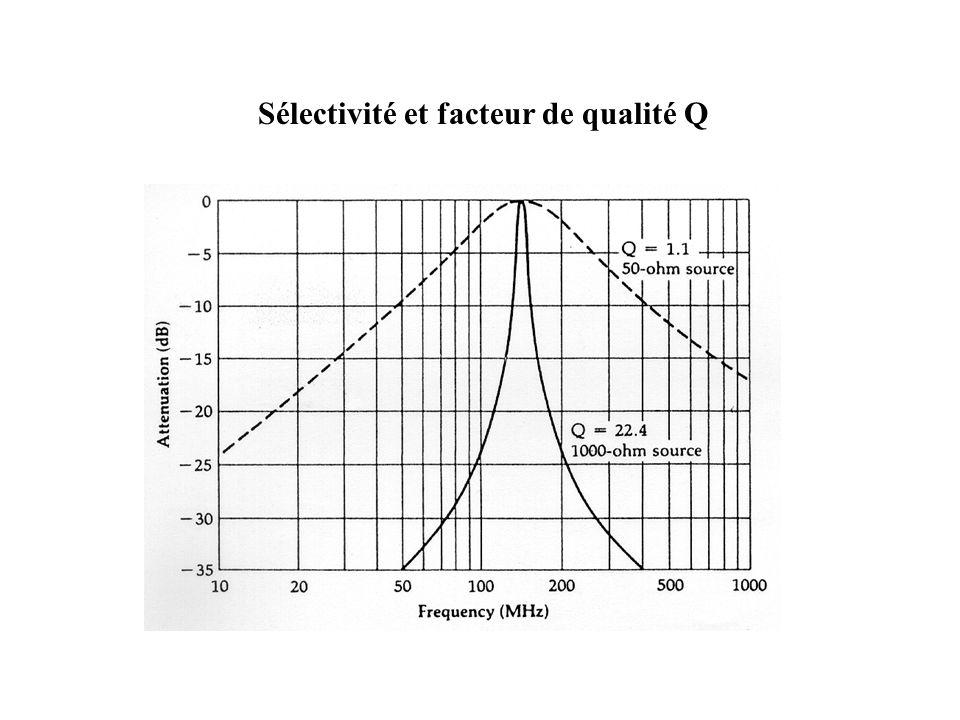 Sélectivité et facteur de qualité Q