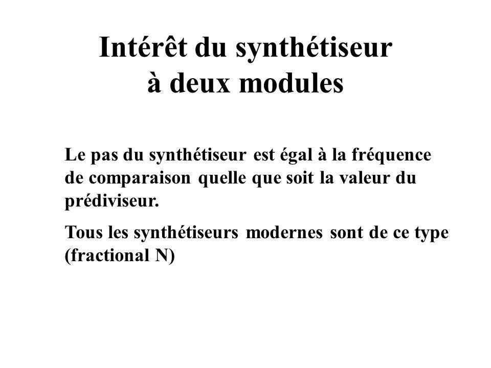 Intérêt du synthétiseur à deux modules
