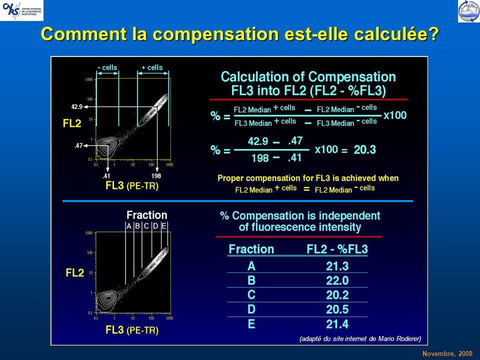 Comment la compensation est-elle calculée