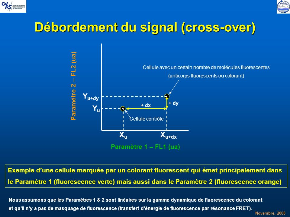 Débordement du signal (cross-over)