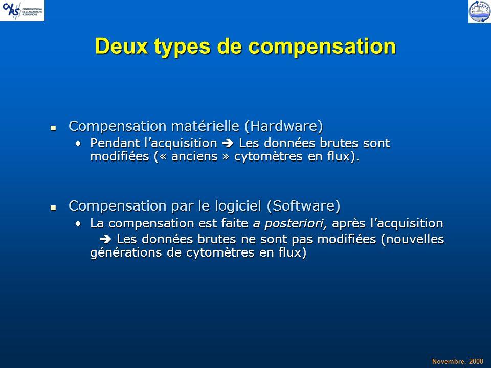 Deux types de compensation