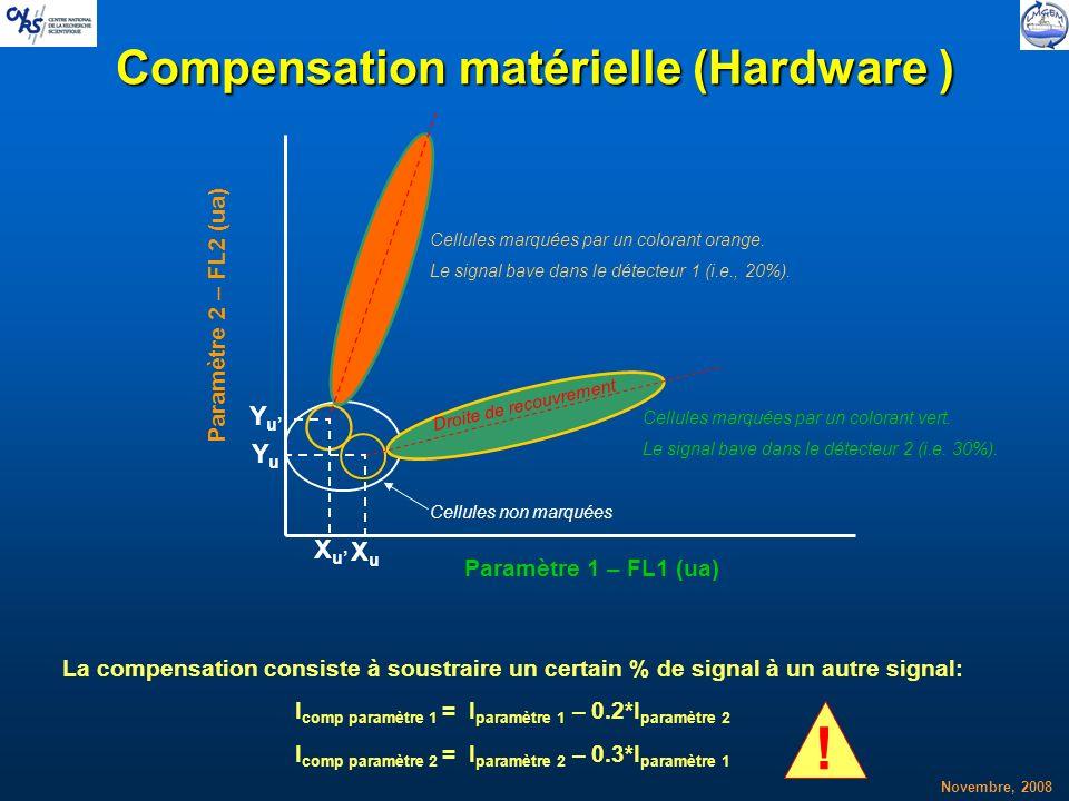 Compensation matérielle (Hardware )