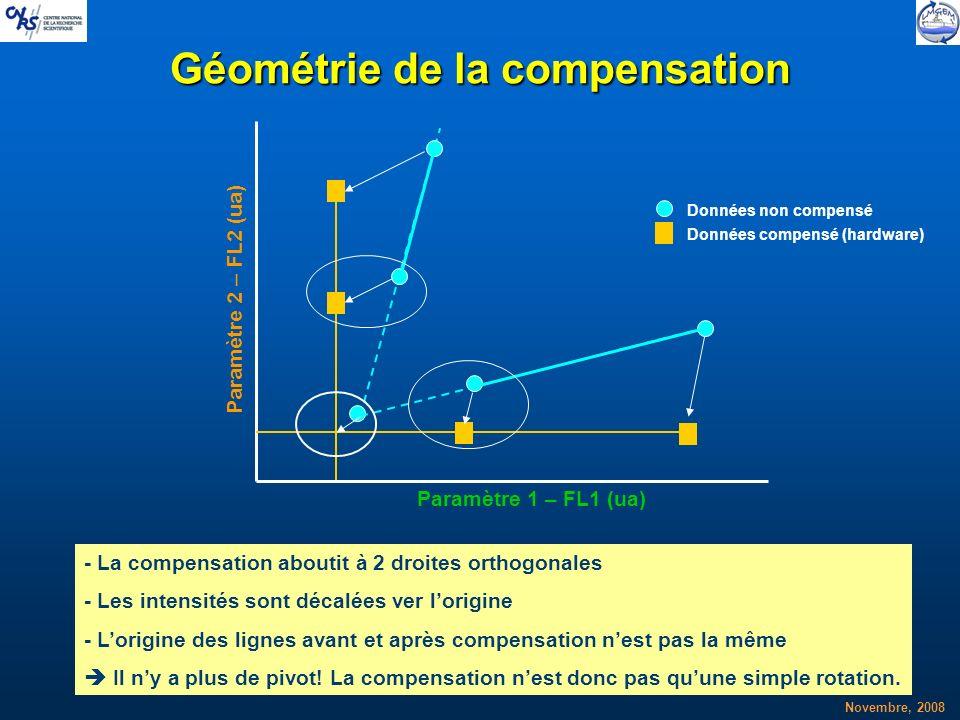 Géométrie de la compensation