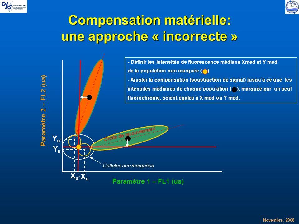Compensation matérielle: une approche « incorrecte »