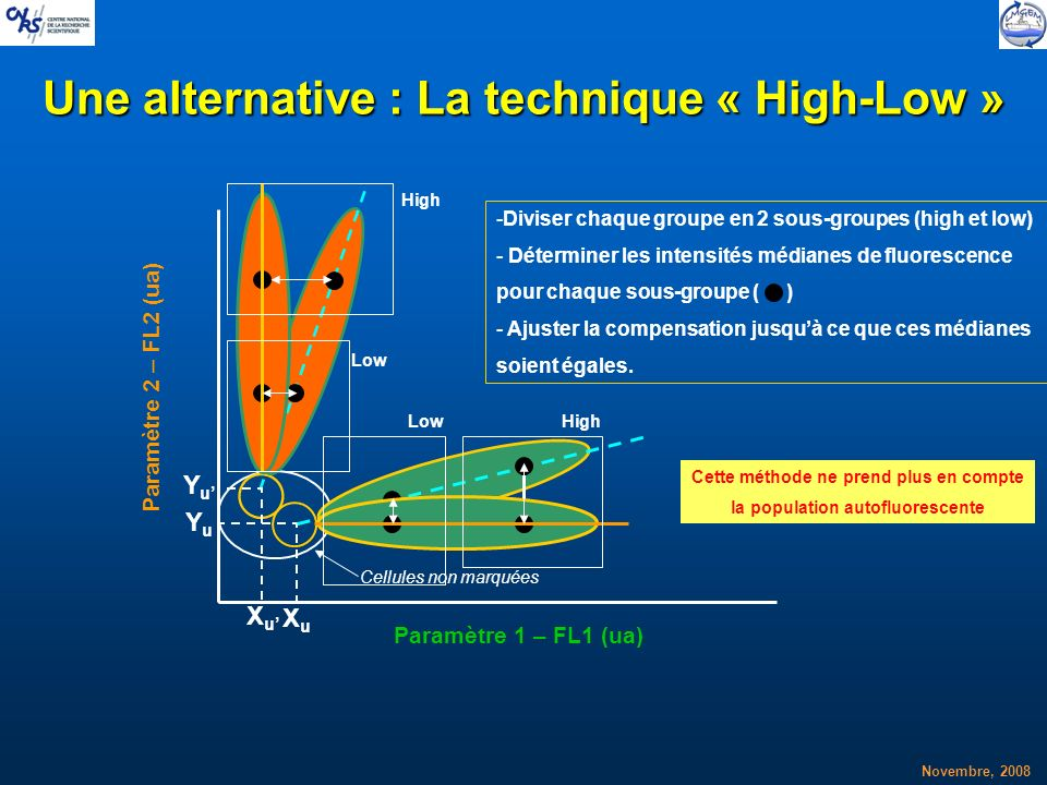 Une alternative : La technique « High-Low »