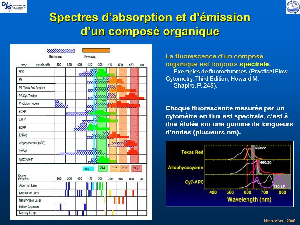 Spectres d'absorption et d'émission d'un composé organique