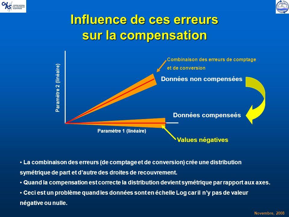Influence de ces erreurs sur la compensation