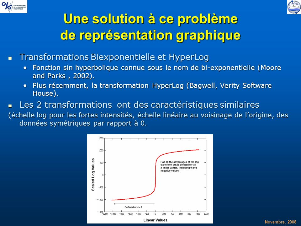 Une solution à ce problème de représentation graphique