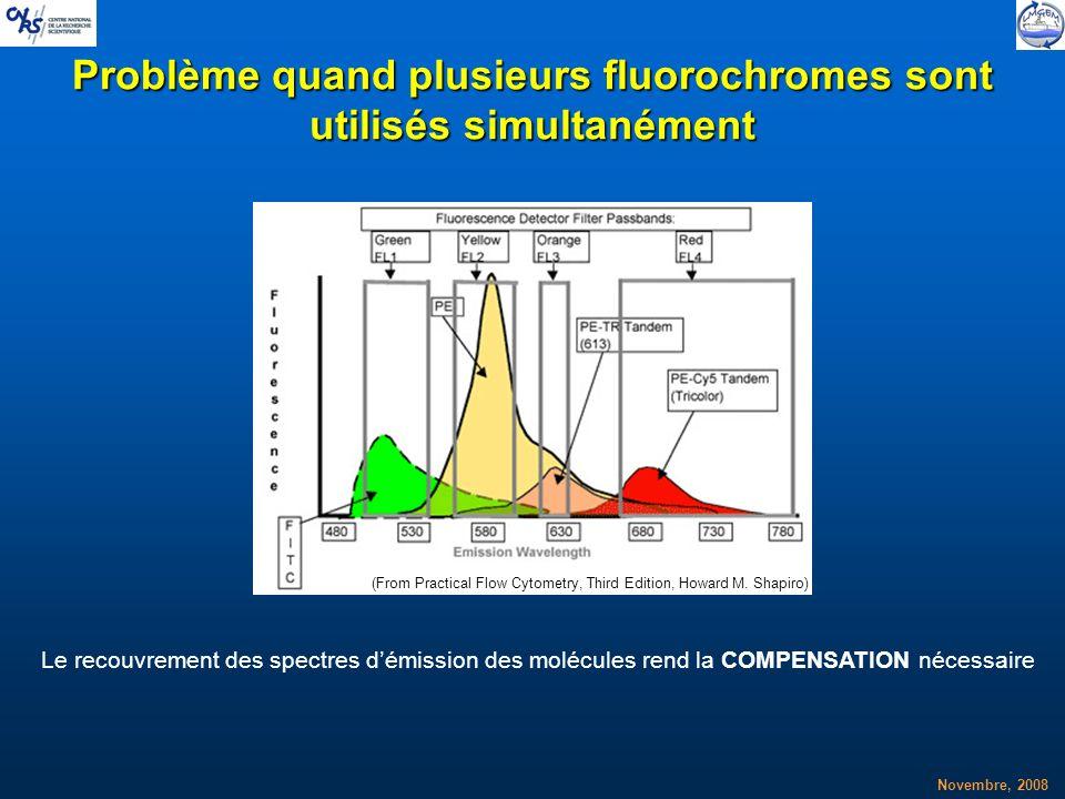 Problème quand plusieurs fluorochromes sont utilisés simultanément