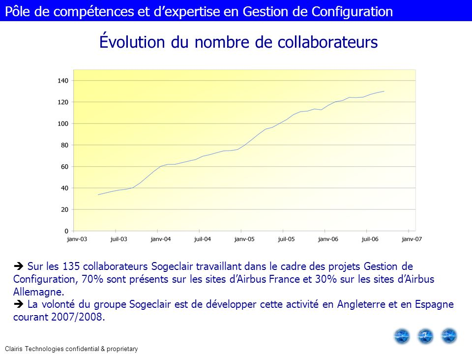 Évolution du nombre de collaborateurs