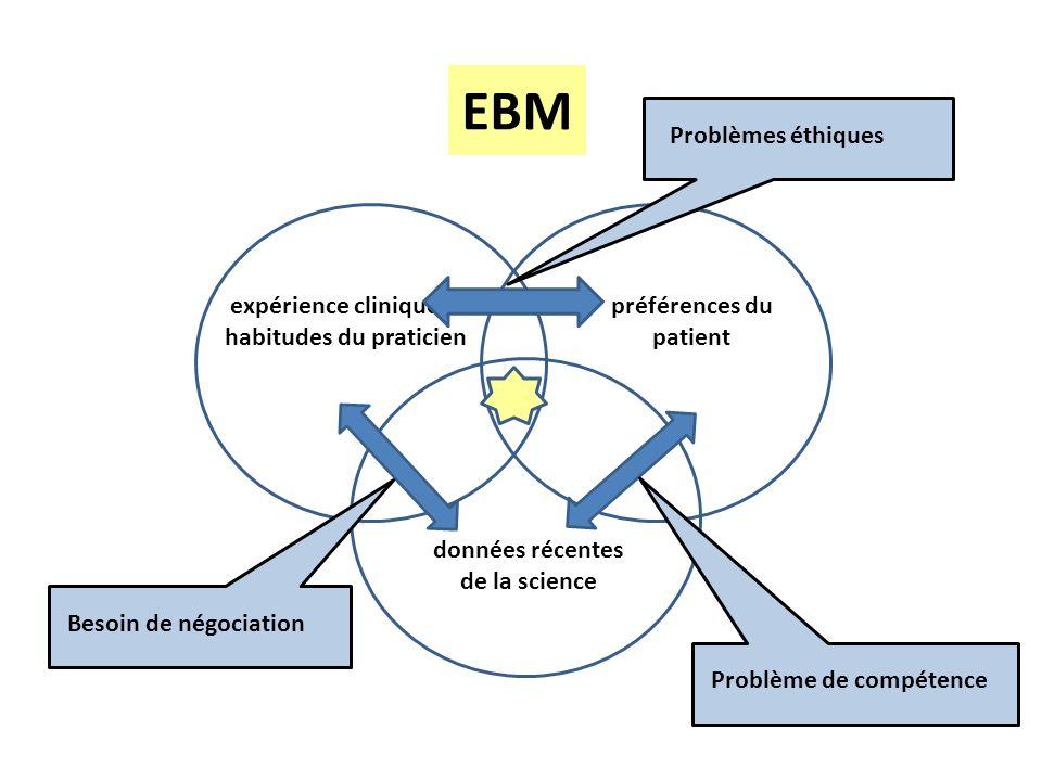 EBM Problèmes éthiques expérience cliniqueet habitudes du praticien