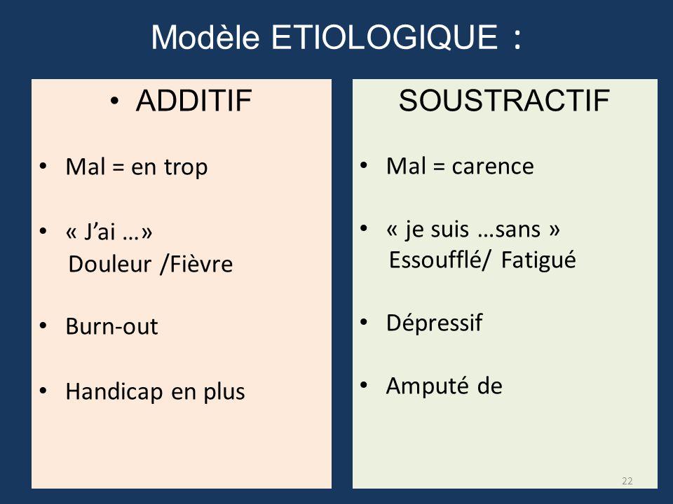 Modèle ETIOLOGIQUE : ADDITIF SOUSTRACTIF Mal = en trop « J'ai …»