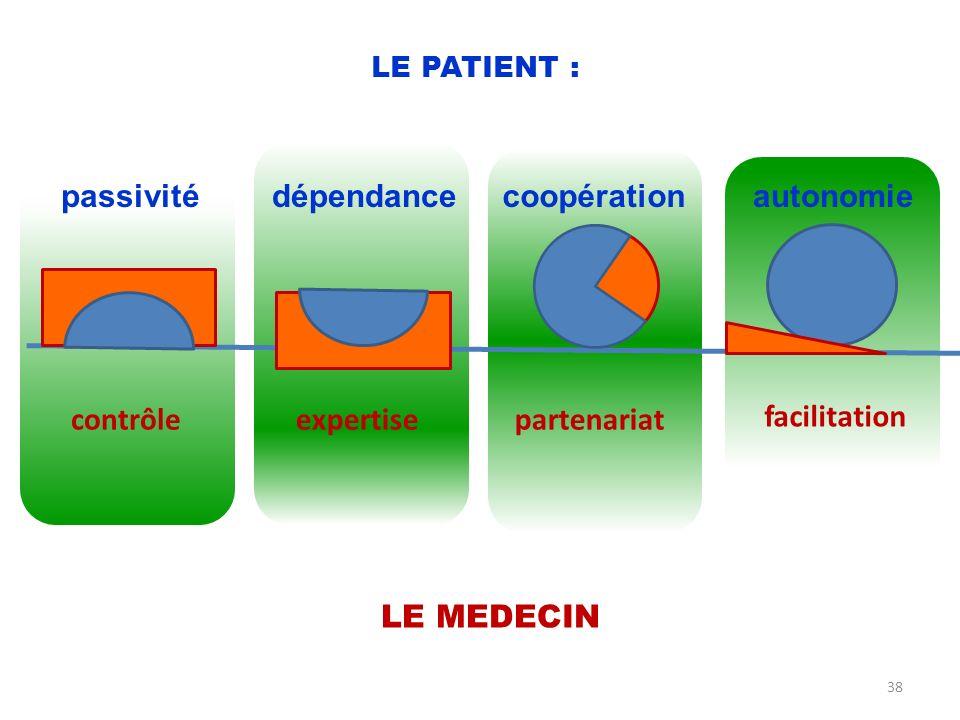 passivité dépendance coopération autonomie contrôle expertise