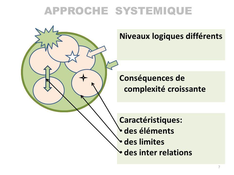 SYSTEME définition: APPROCHE SYSTEMIQUE Niveaux logiques différents