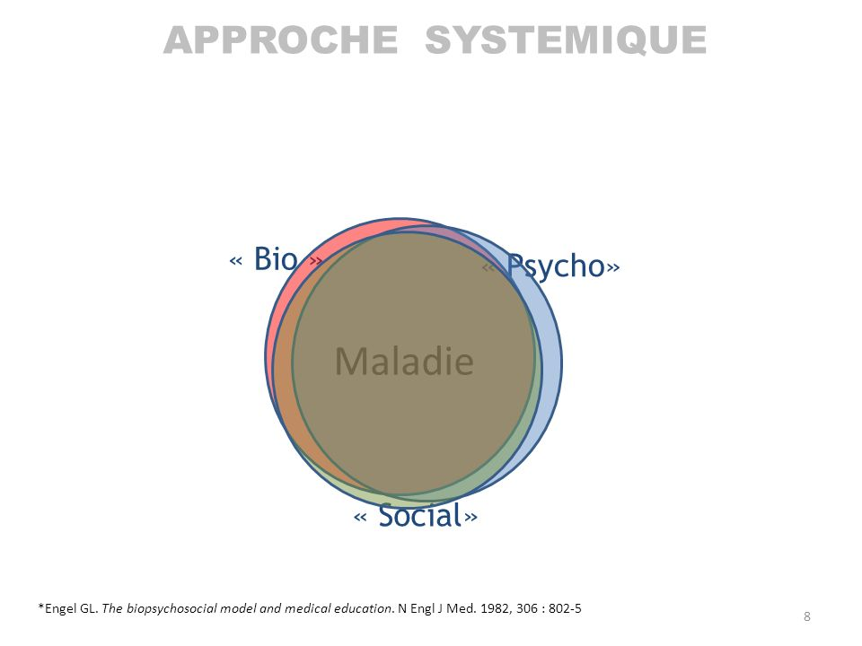 « Bio » « Psycho» « Social» Maladie APPROCHE SYSTEMIQUE